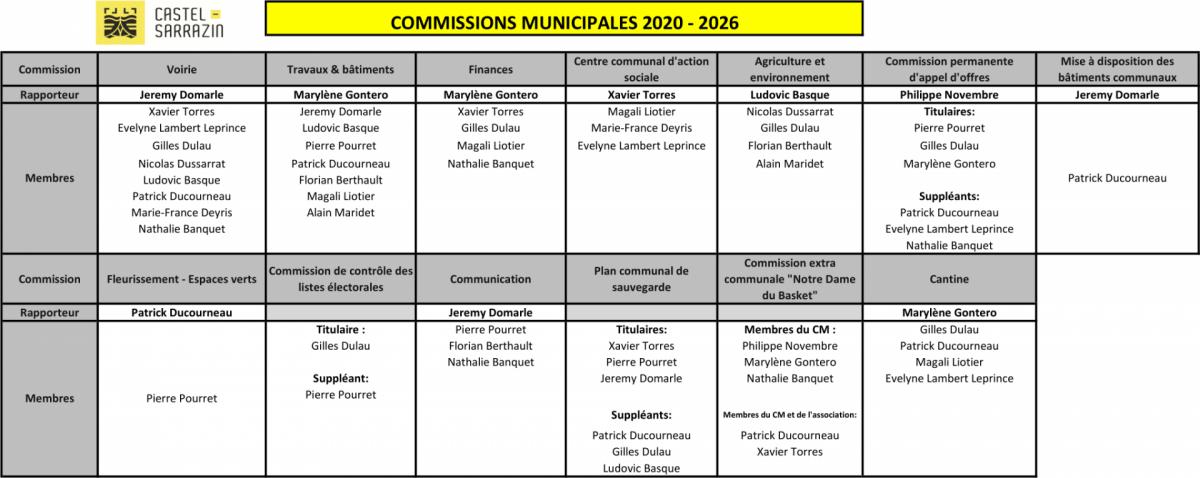 Commissions 2020 2026 1